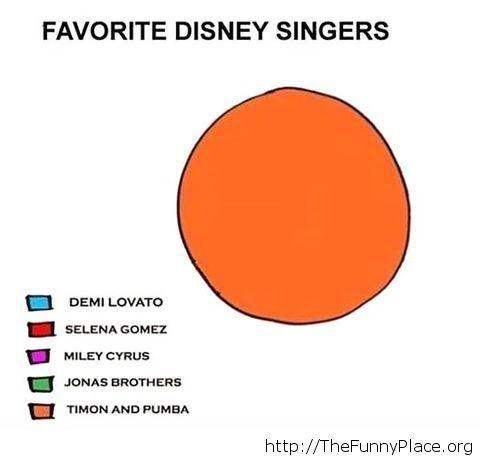 Your favorite disney singers